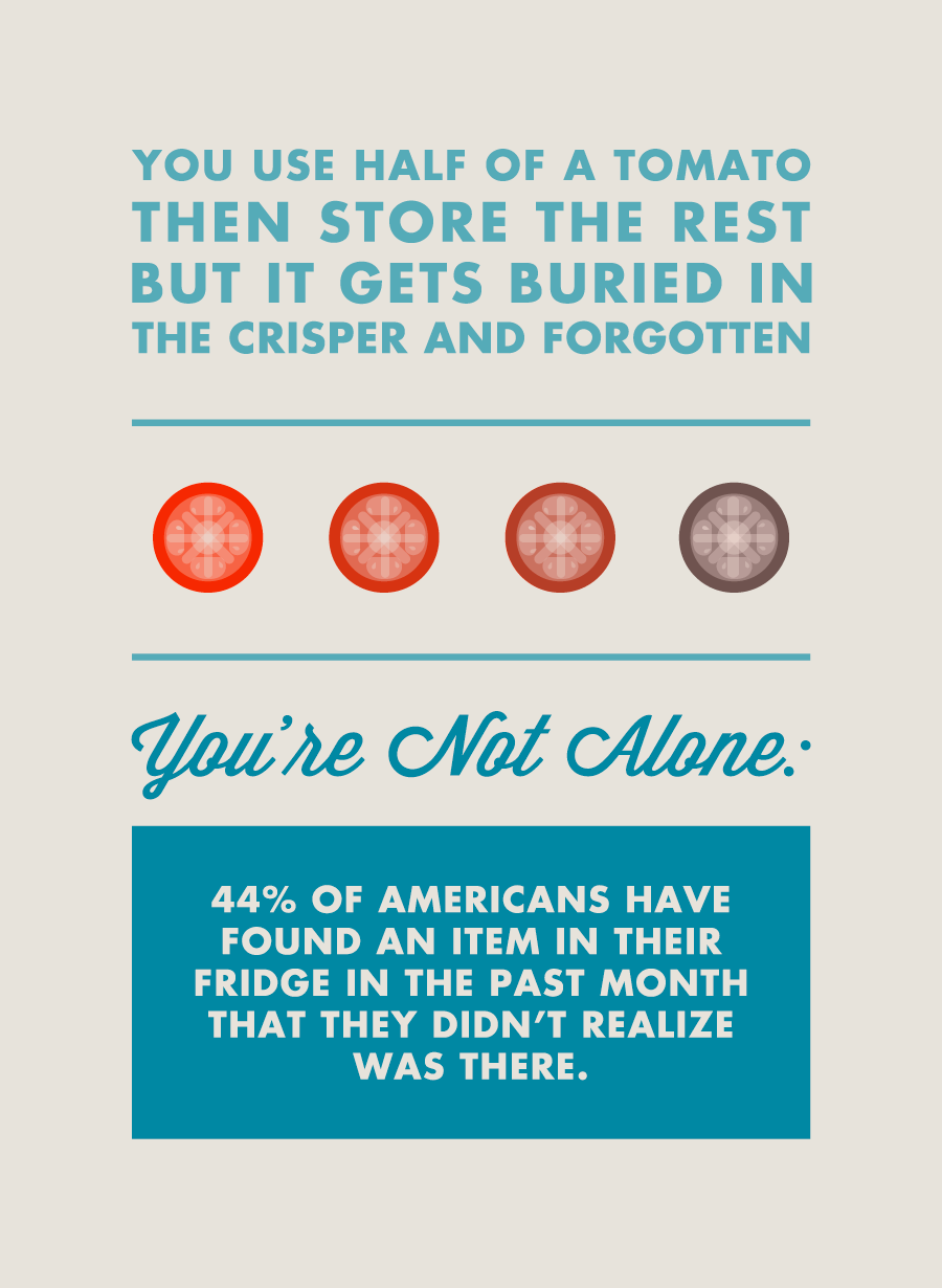 You use half a tomato then store the rest but it gets buried in the crisper and forgotten. You're not alone: 44% of americans have found an item in their fridge in the past month that they didn't realize was there.