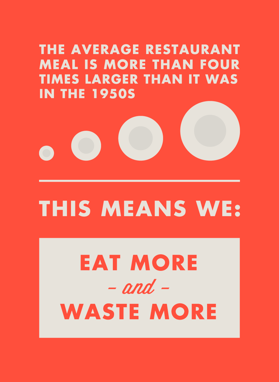 The average restaurant meal is more than four times larger than it was in the 1950s, This means we: Eat more and waste more