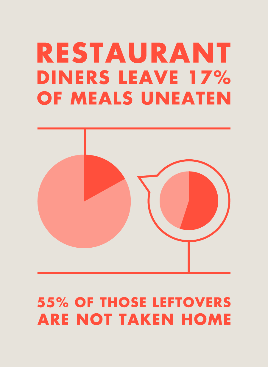 Restaurant diners leave 17% of meals un eaten. 55% of those leftovers are not taken home