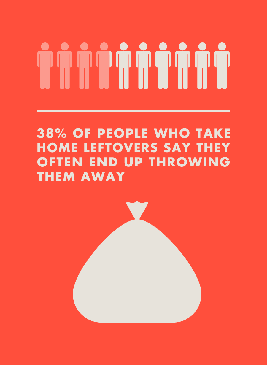 38% of people who take home leftovers say they often end up throwing them away
